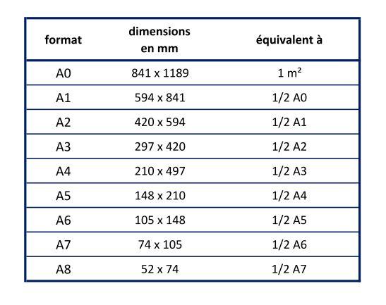 format-papier